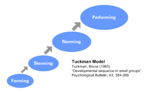 Team_Development_Tuckman_model